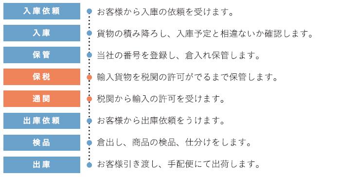 [冷蔵庫基本フロー02]